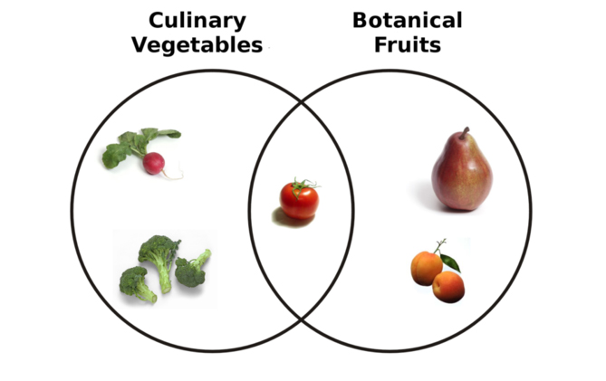 How to Differ a Vegetable From a Fruit