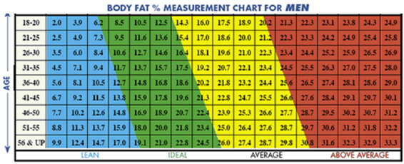 Ideal Body Fat Percentages for Men1
