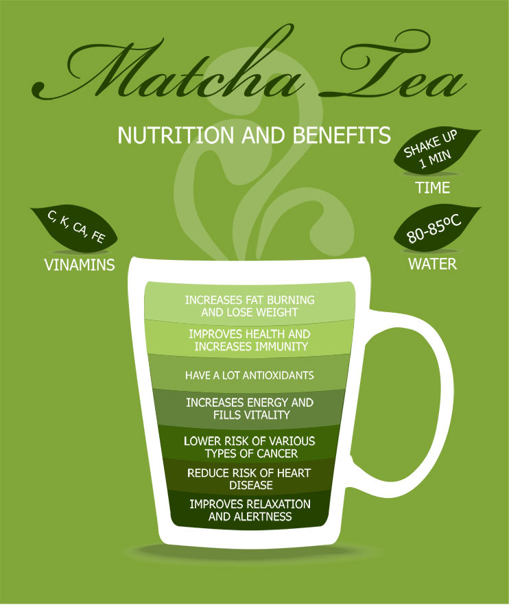 Health Benefits of Matcha Infographic
